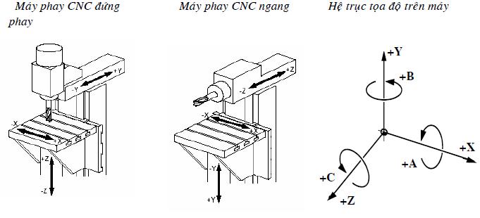 Cơ sở lập trình phay NC 1