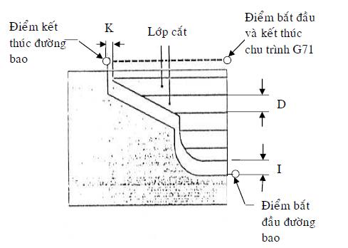 Cong nghệ lập trình tiện NC ( công nghệ tiện)3