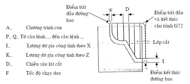 Cong nghệ lập trình tiện NC ( công nghệ tiện)4