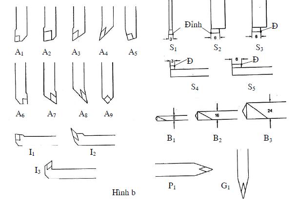 Một số quy định của phần mềm tiện mô phỏng1