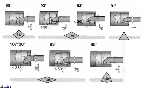 Các loại dao tiện CNC ( dao tiện CNC)3