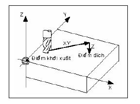 Mô phỏng lập trình CNC với phần mềm1