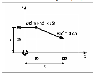 Mô phỏng lập trình CNC với phần mềm2