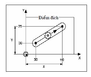 Mô phỏng lập trình CNC với phần mềm4