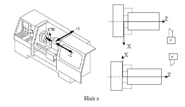 May tiện va hệ trục tọa độ may tiện CNC ( tiện CNC)